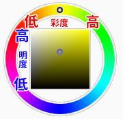彩度と明度の位置